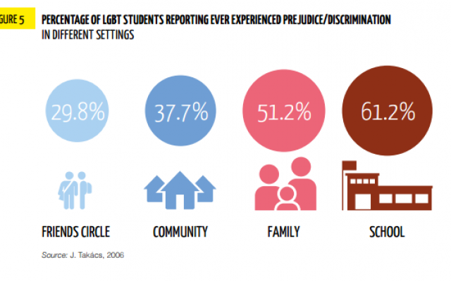 Skolens ansvar for homofob og transfob vold og mobbing